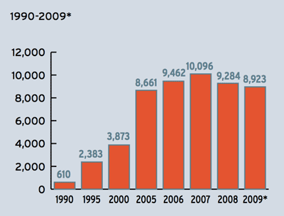 Number of Funds 1990 - 2009